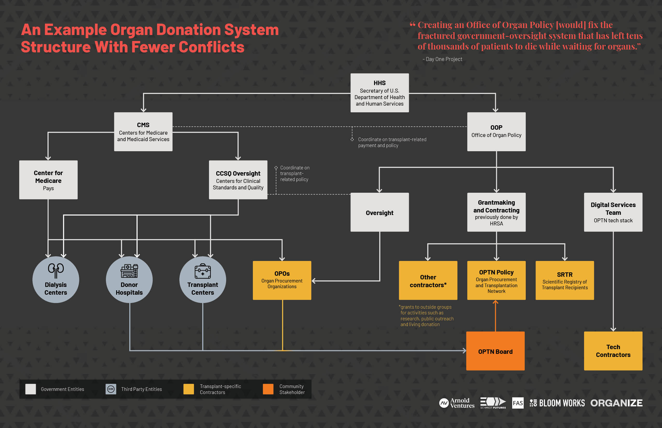An example organ donation system structure with fewer conflicts (PDF)