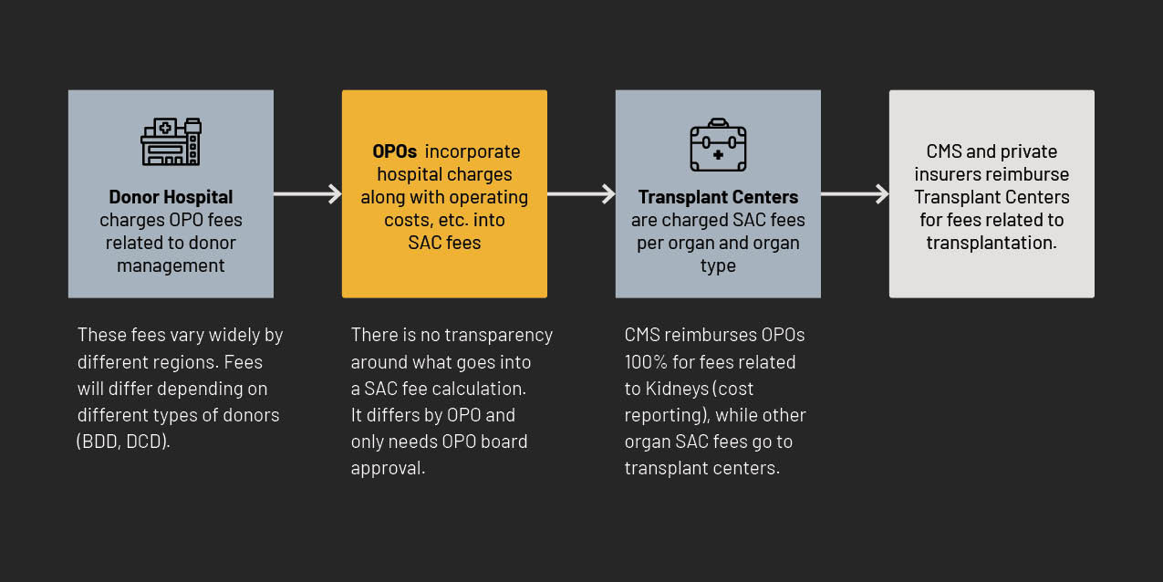 A model explaining the OPO financial compensation process: Donor Hospital charges OPO fees related to donor management, OPOs  incorporate hospital charges along with operating costs, etc. into SAC fees, Transplant Centers are charged SAC fees per organ and organ type, then CMS and private insurers reimburse Transplant Centers for fees related to transplantation.
